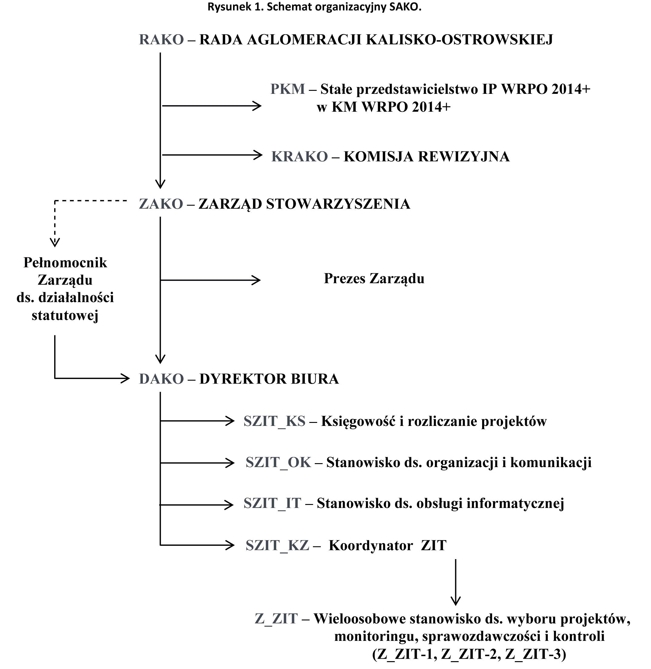 schemat biura - SAKO